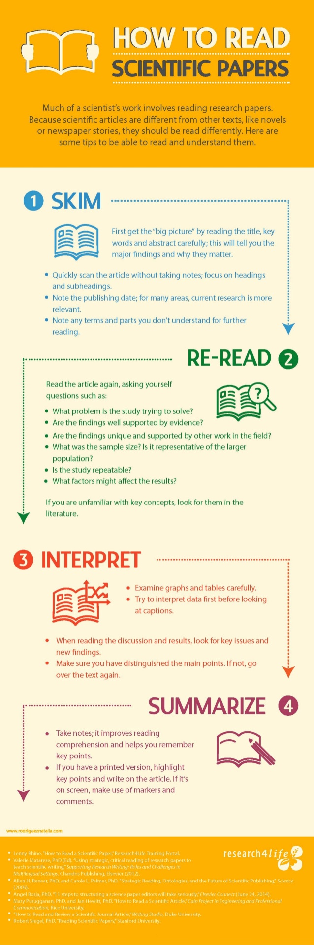Ideas to Create Research Articles