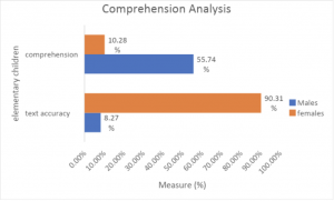 Data representing language comprehension analysis